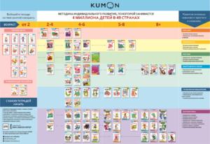 KUMON — методика индивидуального развития, по которой обучается 4 млн детей в 49 странах. Каждая тетрадь становится ступенькой в освоении того или иного навыка и рассчитана на несколько недель занятий. Ребенок самостоятельно справляется с игровыми заданиями, которые постепенно усложняются, что помогает поверить в себя. Дети, чей потенциал развивается с KUMON, опережают сверстников в скорости освоения навыков, становятся внимательны, дисциплинированы и усидчивы. Топовые тетради для каждого из возрастов: ● Для 0-3 1 кн. Давай вырезать! KUMON + 1 кн. Давай клеить! KUMON + 1 кн. Давай рисовать! KUMON + 1 кн. Давай сложим картинки! KUMON + 1 кн. Развивающие наклейки KUMON. В зоопарке ● Для 4-6 1 кн. Развитие мышления. Логика. Kumon +1 кн. Волшебные лабиринты KUMON + 1 кн. Волшебные линии.KUMON + 1 кн. Учимся вырезать KUMON + 1 кн. Учимся клеить KUMON + 1 кн. Учимся считать от 1 до 30 KUMON ● Для 7+ ● 1 кн. 3D поделки из бумаги. Тираннозавр и апатозавр. Kumon + 1 кн. Лабиринты. Транспорт. KUMON. + 1 кн. Математика. Задачи. Уровень 2. KUMON + 1 кн. Математика. Сложение и вычитание. Уровень 3 Kumon + 1 кн. Учимся умножать.Простые примеры.KUMON