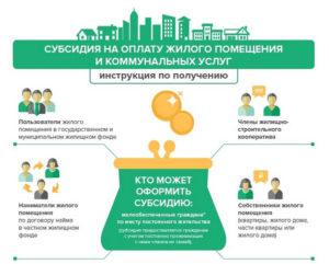 Субсидия на оплату коммунальных услуг: что необходимо для её оформления?