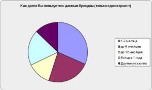 Результаты Национального Марафона многоразовых подгузников